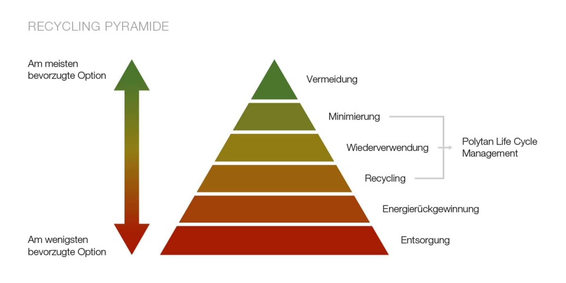Recycling_Grafik_Pyramide_de