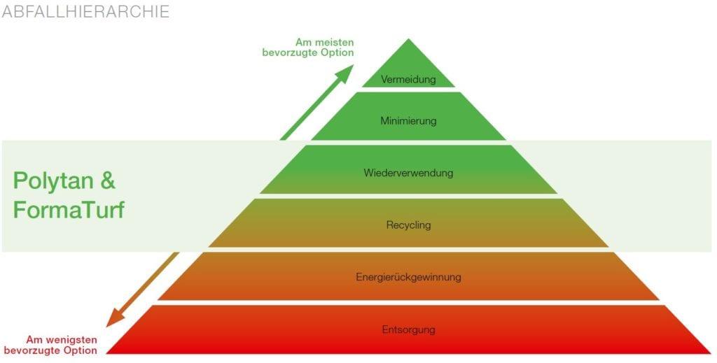 Abfallhierarchie Polytan & FormaTurf