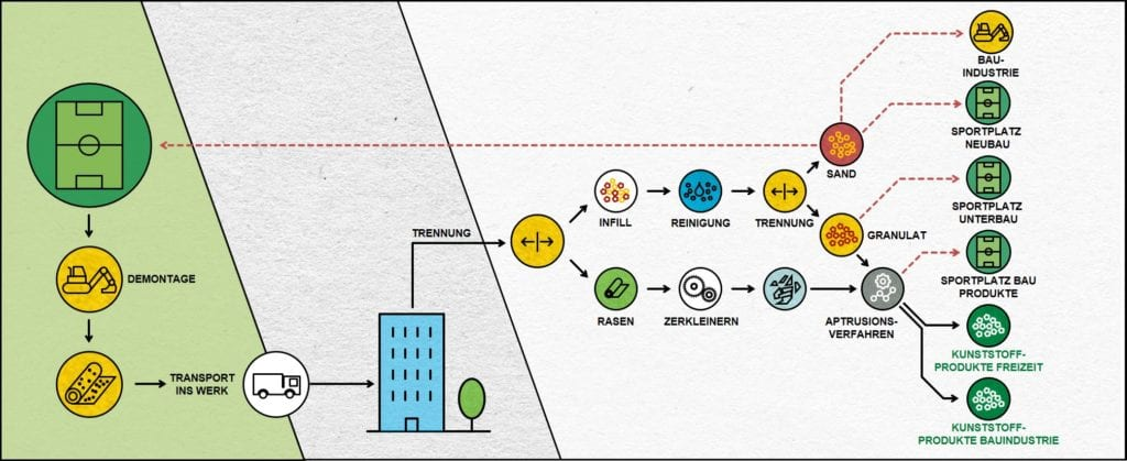 Stoffflussdiagramm Kunstrasenrecycling