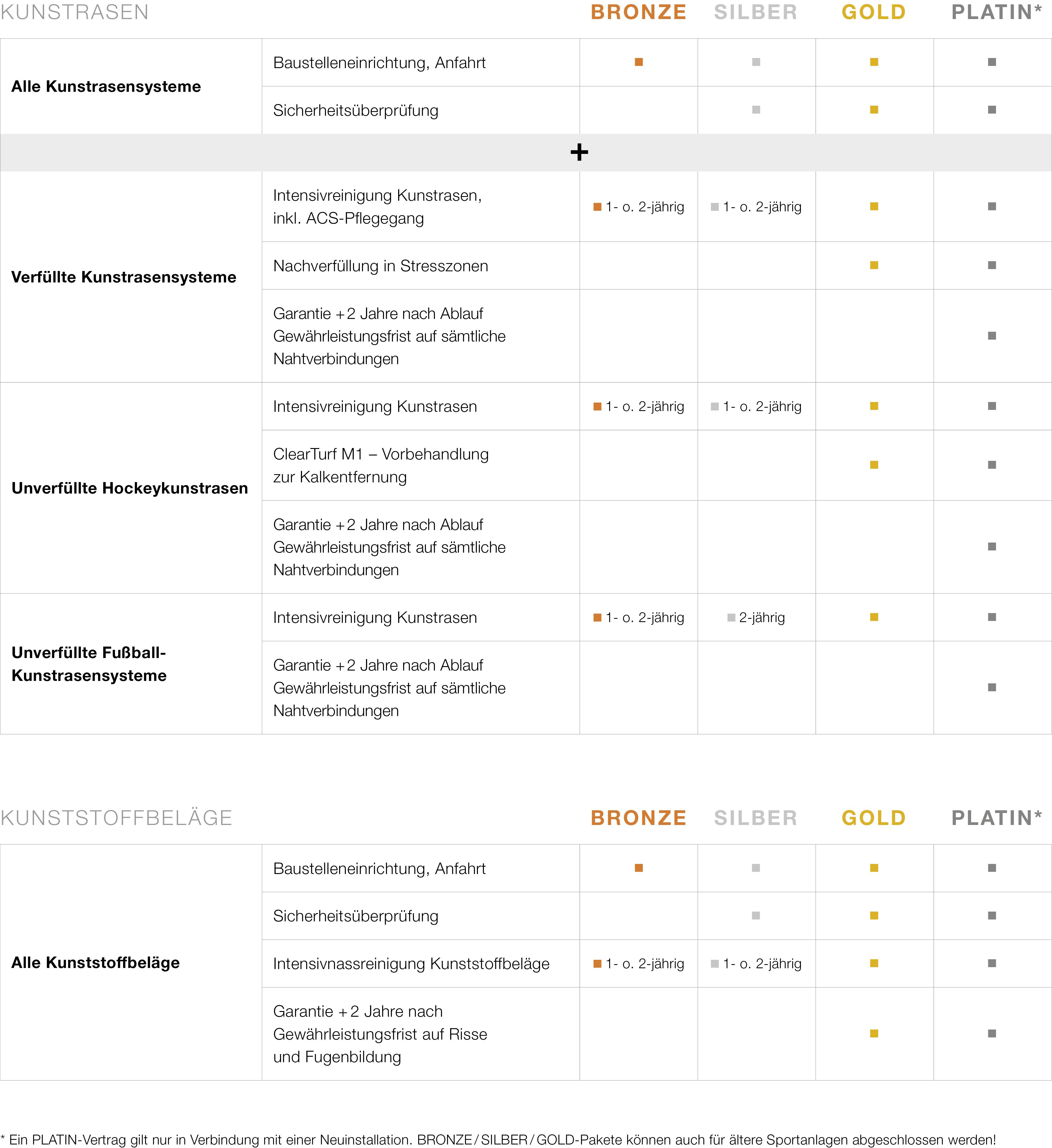 Service Plegeschutzbriefe Leistungen